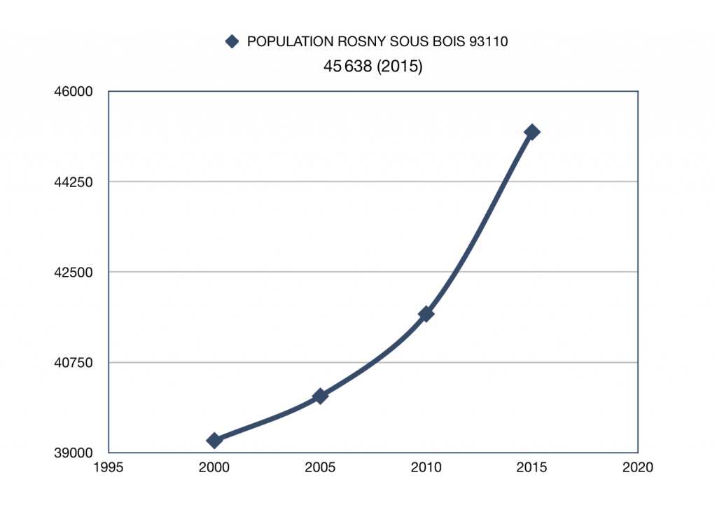 population rosny sous bois